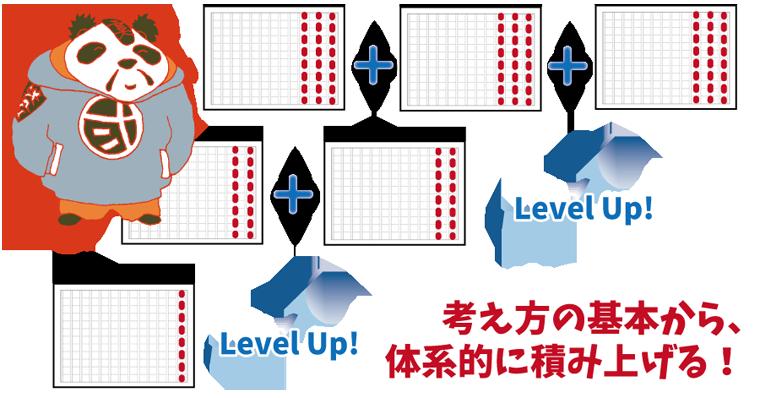簡単な問題→より詳しく分かりやすい説明